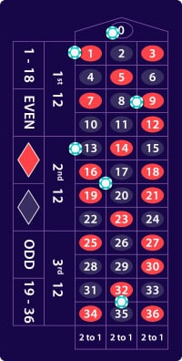 Roulette payout 224330